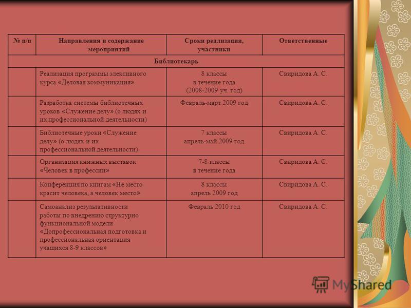 п/п Направления и содержание мероприятий Сроки реализации, участники Ответственные Библиотекарь Реализация программы элективного курса « Деловая коммуникация » 8 классы в течение года (2008-2009 уч. год) Свиридова А. С. Разработка системы библиотечны