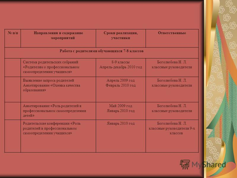 п/п Направления и содержание мероприятий Сроки реализации, участники Ответственные Работа с родителями обучающихся 7-8 классов Система родительских собраний « Родителям о профессиональном самоопределении учащихся » 8-9 классы Апрель-декабрь 2010 год