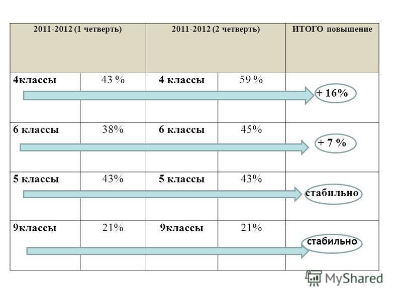 2011-2012 (1 четверть)2011-2012 (2 четверть)ИТОГО повышение 4 классы 43 %4 классы 59 % + 16% 6 классы 38%6 классы 45% + 7 % 5 классы 43%5 классы 43% стабильно 9 классы 21%9 классы 21% стабильно
