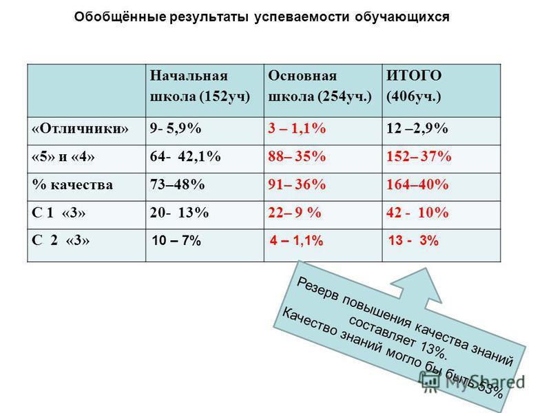 Обобщённые результаты успеваемости обучающихся Начальная школа (152 уч) Основная школа (254 уч.) ИТОГО (406 уч.) «Отличники»9- 5,9%3 – 1,1%12 –2,9% «5» и «4»64- 42,1%88– 35%152– 37% % качества 73–48%91– 36%164–40% С 1 «3»20- 13%22– 9 %42 - 10% С 2 «3