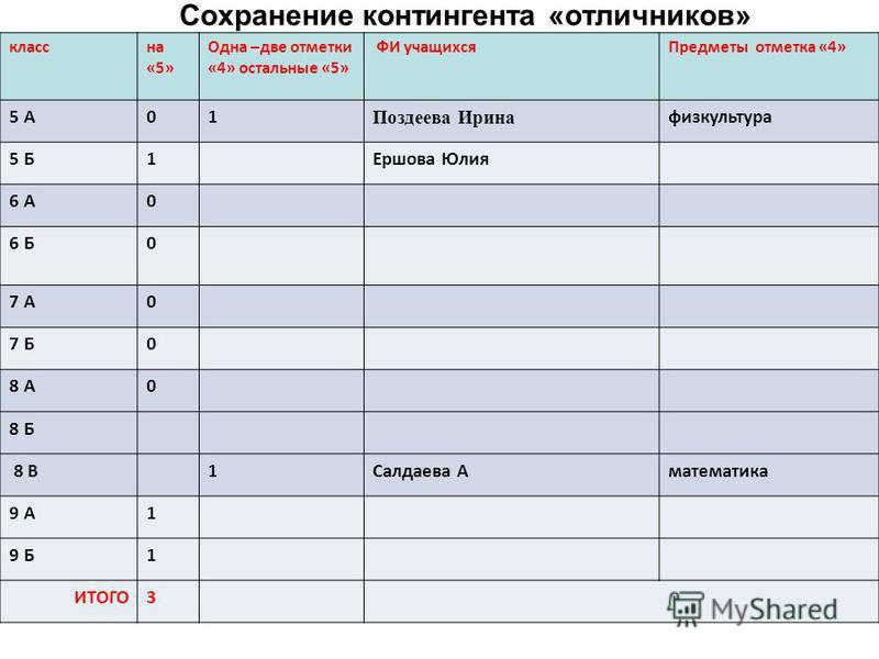 Сохранение контингента «отличников» класс на «5» Одна –две отметки «4» остальные «5» ФИ учащихся Предметы отметка «4» 5 А01 Поздеева Ирина физкультура 5 Б1Ершова Юлия 6 А0 6 Б0 7 А0 7 Б0 8 А0 8 Б 8 В1Салдаева Аматематика 9 А1 9 Б1 ИТОГО3