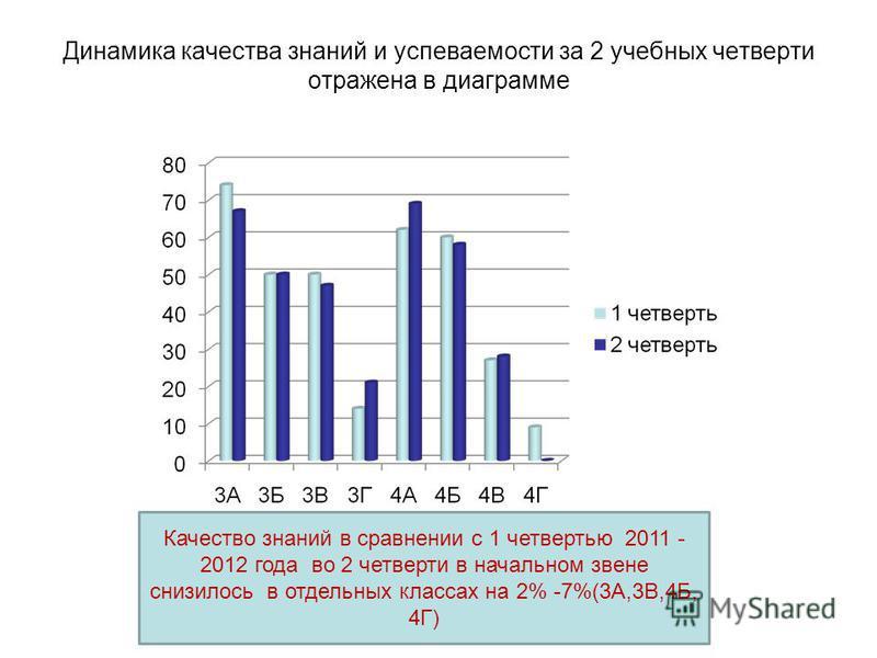 Динамика качества знаний и успеваемости за 2 учебных четверти отражена в диаграмме Качество знаний в сравнении с 1 четвертью 2011 - 2012 года во 2 четверти в начальном звене снизилось в отдельных классах на 2% -7%(3А,3В,4Б, 4Г)