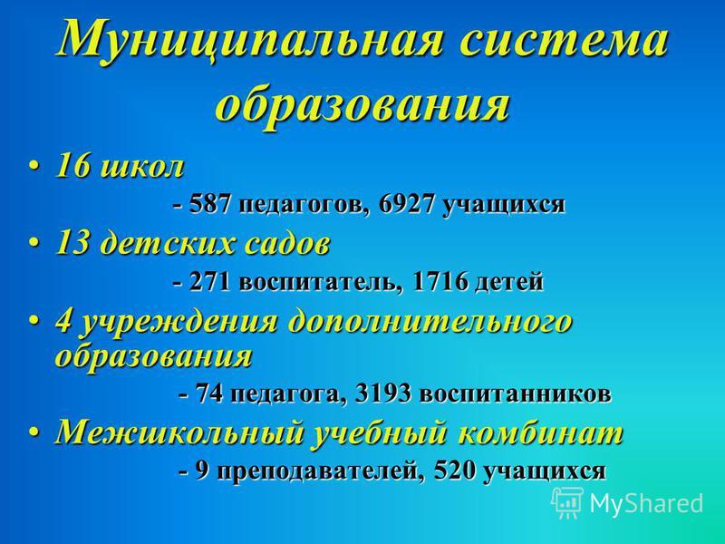 Муниципальная система образования 16 школ 16 школ - 587 педагогов, 6927 учащихся 13 детских садов 13 детских садов - 271 воспитатель, 1716 детей 4 учреждения дополнительного образования 4 учреждения дополнительного образования - 74 педагога, 3193 вос