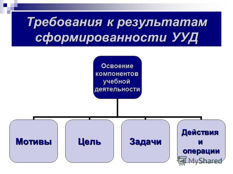Требования к результатам сформированности УУД Освоениекомпонентовучебнойдеятельности Мотивы ЦельЗадачи Действияиоперации