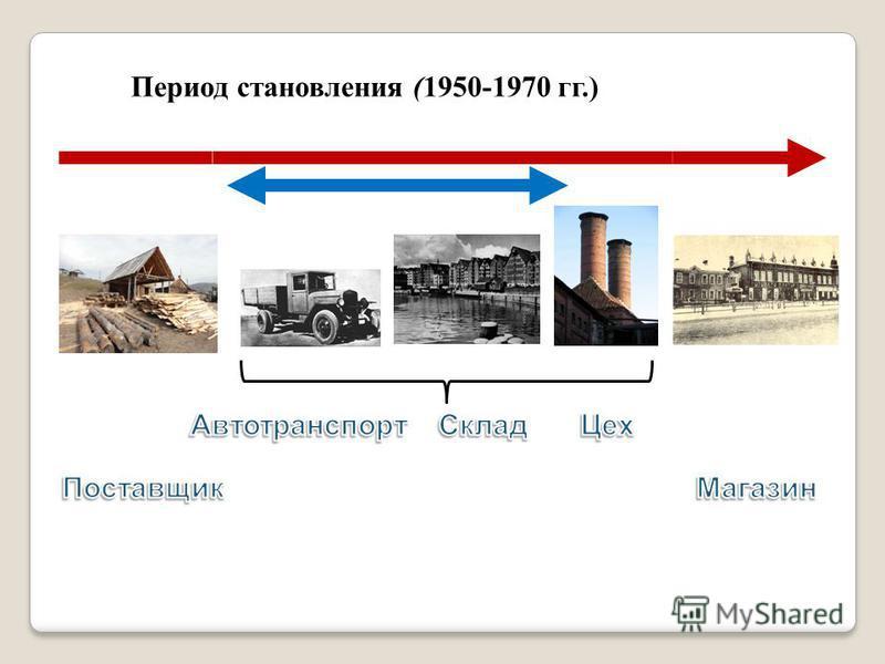 Период становления (1950-1970 гг.)