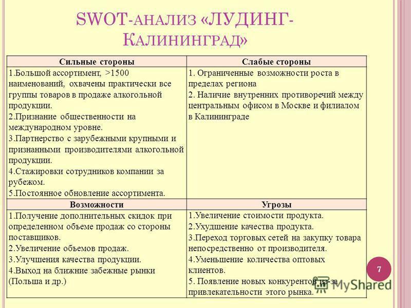 Презентация на тему С ОВЕРШЕНСТВОВАНИЕ АССОРТИМЕНТНОЙ ПОЛИТИКИ  7 swot