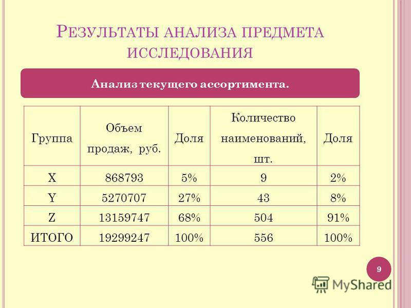 Р ЕЗУЛЬТАТЫ АНАЛИЗА ПРЕДМЕТА ИССЛЕДОВАНИЯ 9 Анализ текущего ассортимента. Группа Объем продаж, руб. Доля Количество наименований, шт. Доля X8687935%92% Y527070727%438% Z1315974768%50491% ИТОГО19299247100%556100%