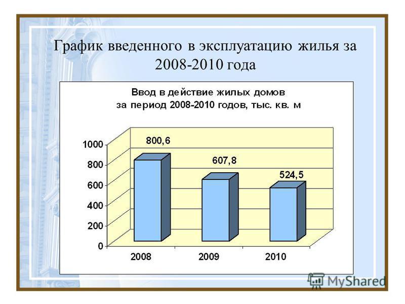 График введенного в эксплуатацию жилья за 2008-2010 года