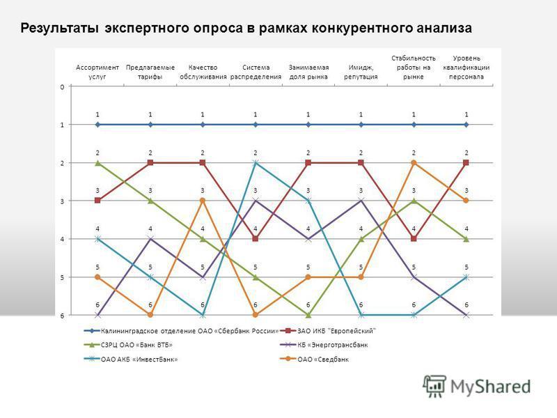 Результаты экспертного опроса в рамках конкурентного анализа