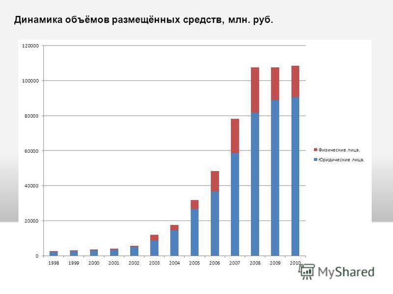 Динамика объёмов размещённых средств, млн. руб.