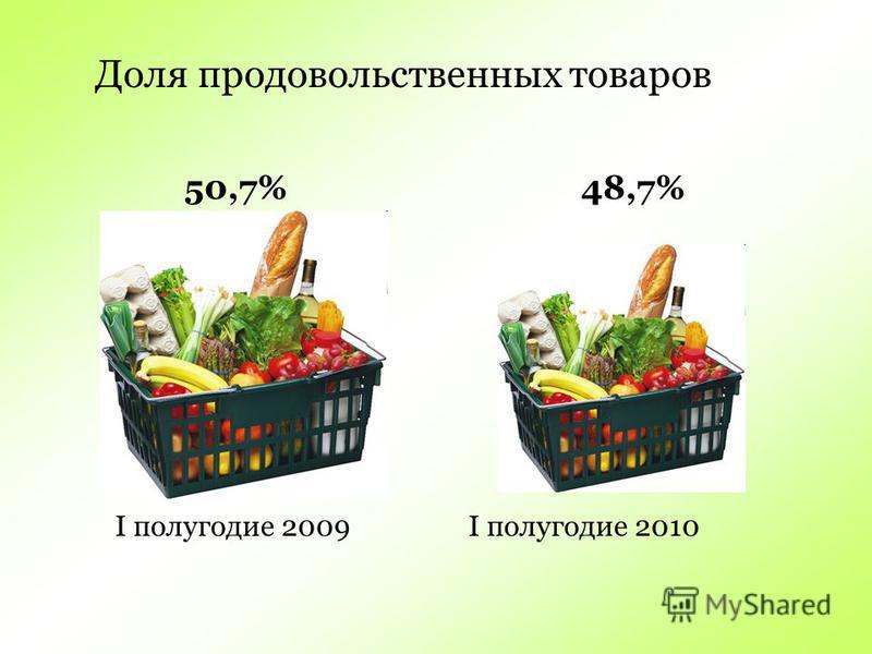 Доля продовольственных товаров 50,7% 48,7% I полугодие 2009 I полугодие 2010