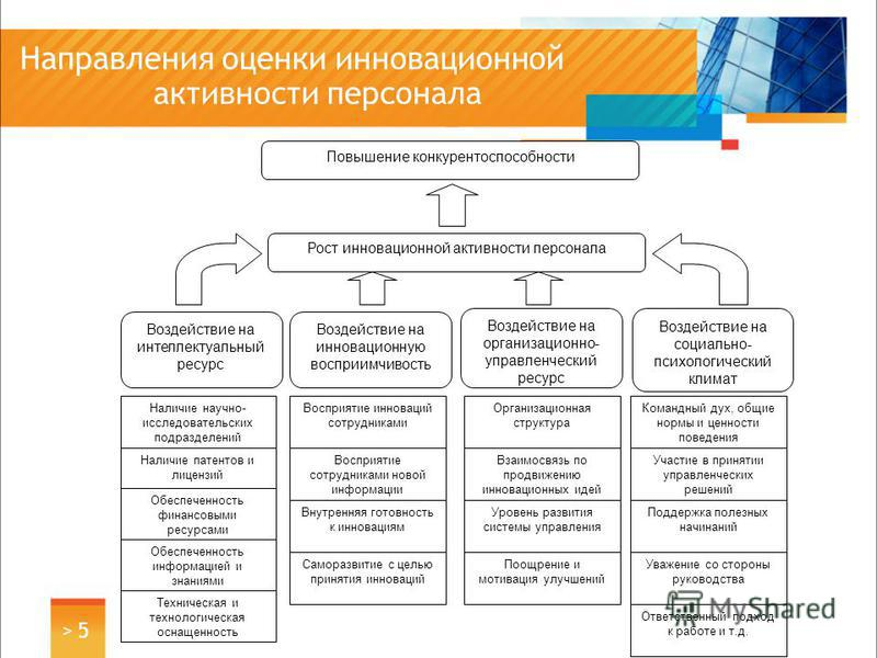 Направления оценки инновационной активности персонала > 5> 5 Повышение конкурентоспособности Рост инновационной активности персонала Воздействие на интеллектуальный ресурс Воздействие на инновационную восприимчивость Воздействие на организационно- уп