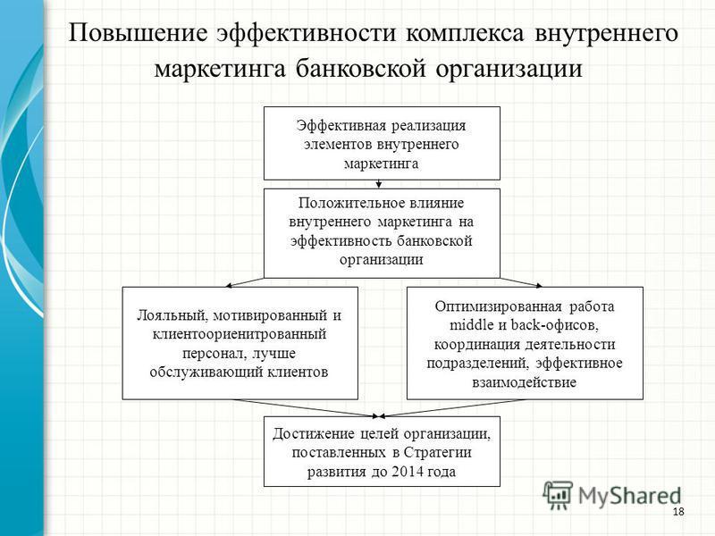 Повышение эффективности комплекса внутреннего маркетинга банковской организации 18 Эффективная реализация элементов внутреннего маркетинга Положительное влияние внутреннего маркетинга на эффективность банковской организации Лояльный, мотивированный и