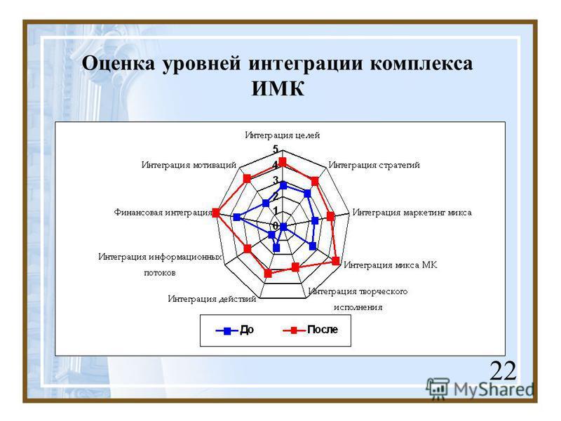Оценка уровней интеграции комплекса ИМК 22