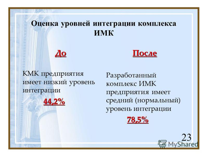 Оценка уровней интеграции комплекса ИМК До КМК предприятия имеет низкий уровень интеграции 44,2%После Разработанный комплекс ИМК предприятия имеет средний (нормальный) уровень интеграции 78,5% 23