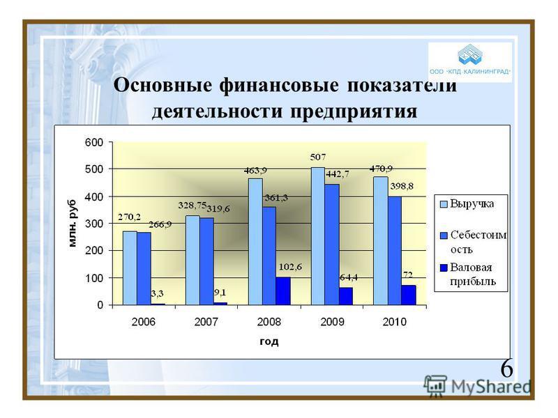 Основные финансовые показатели деятельности предприятия 6