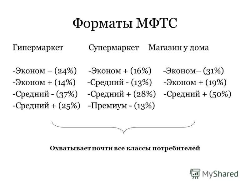 Форматы МФТС Гипермаркет Супермаркет Магазин у дома -Эконом – (24%) -Эконом + (16%) -Эконом– (31%) -Эконом + (14%) -Средний - (13%) -Эконом + (19%) -Средний - (37%) -Средний + (28%) -Средний + (50%) -Средний + (25%) -Премиум - (13%) Охватывает почти