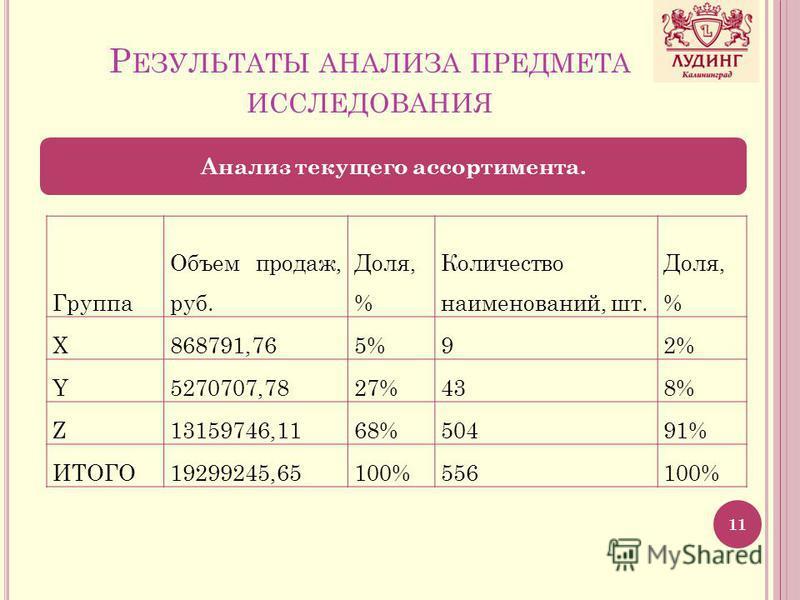 Р ЕЗУЛЬТАТЫ АНАЛИЗА ПРЕДМЕТА ИССЛЕДОВАНИЯ 11 Анализ текущего ассортимента. Группа Объем продаж, руб. Доля, % Количество наименований, шт. Доля, % X868791,765%92% Y5270707,7827%438% Z13159746,1168%50491% ИТОГО19299245,65100%556100%