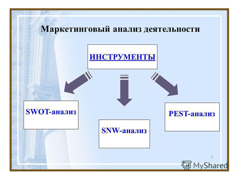 7 Маркетинговый анализ деятельности SWOT-анализ ИНСТРУМЕНТЫ SNW-анализ PEST-анализ