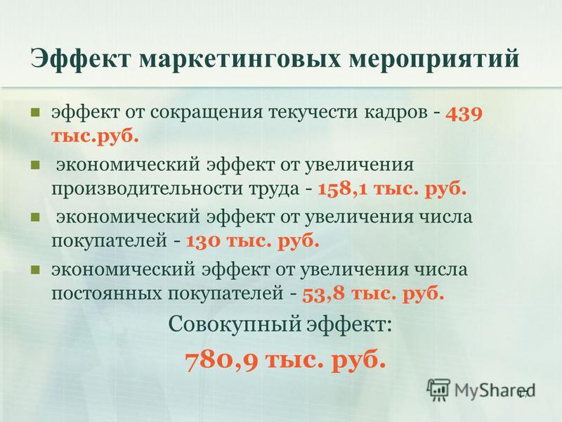 17 Эффект маркетинговых мероприятий эффект от сокращения текучести кадров - 439 тыс.руб. экономический эффект от увеличения производительности труда - 158,1 тыс. руб. экономический эффект от увеличения числа покупателей - 130 тыс. руб. экономический