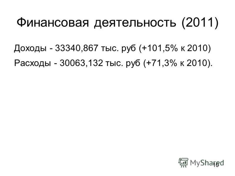 Финансовая деятельность (2011) Доходы - 33340,867 тыс. руб (+101,5% к 2010) Расходы - 30063,132 тыс. руб (+71,3% к 2010). 10