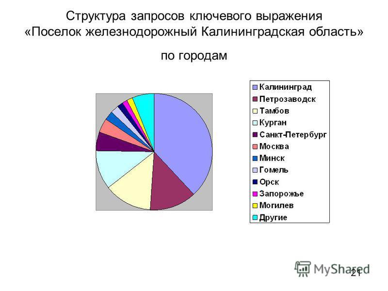 Структура запросов ключевого выражения «Поселок железнодорожный Калининградская область» по городам 21