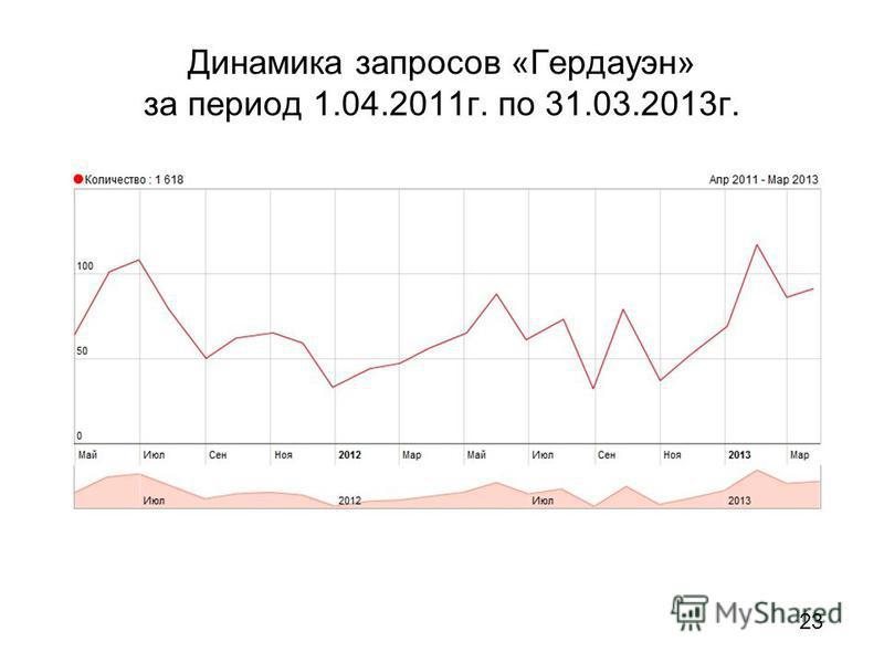Динамика запросов «Гердауэн» за период 1.04.2011 г. по 31.03.2013 г. 23