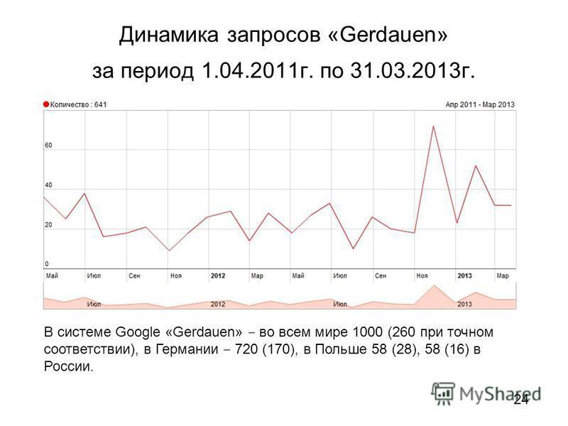 Динамика запросов «Gerdauen» за период 1.04.2011 г. по 31.03.2013 г. В системе Google «Gerdauen» во всем мире 1000 (260 при точном соответствии), в Германии 720 (170), в Польше 58 (28), 58 (16) в России. 24