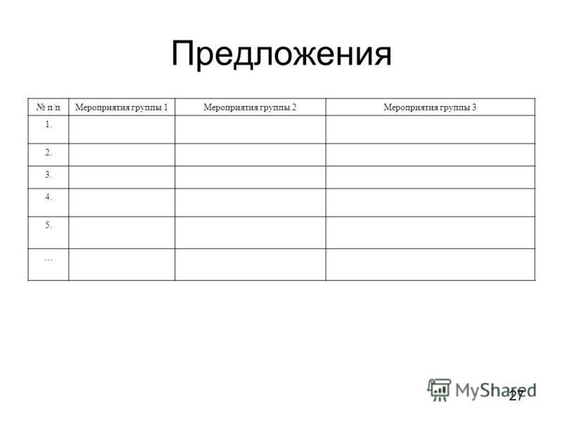 Предложения п/п Мероприятия группы 1Мероприятия группы 2Мероприятия группы 3 1. 2. 3. 4. 5. … 27