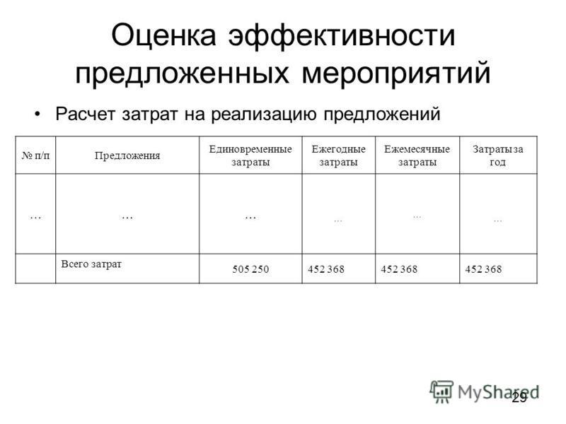 Оценка эффективности предложенных мероприятий Расчет затрат на реализацию предложений п/п Предложения Единовременные затраты Ежегодные затраты Ежемесячные затраты Затраты за год … …… … … … Всего затрат 505 250452 368 29