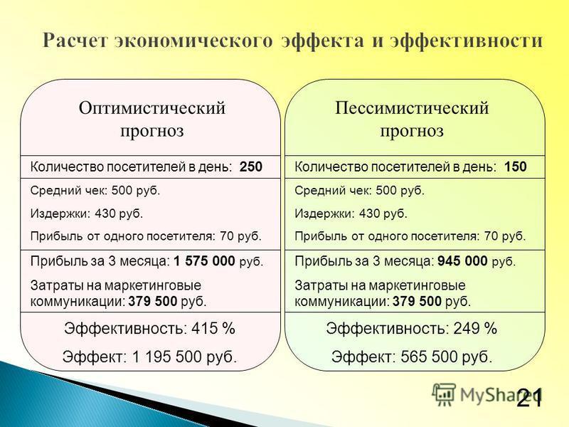 Оптимистический прогноз Пессимистический прогноз Количество посетителей в день: 250 Средний чек: 500 руб. Издержки: 430 руб. Прибыль от одного посетителя: 70 руб. Прибыль за 3 месяца: 1 575 000 руб. Затраты на маркетинговые коммуникации: 379 500 руб.