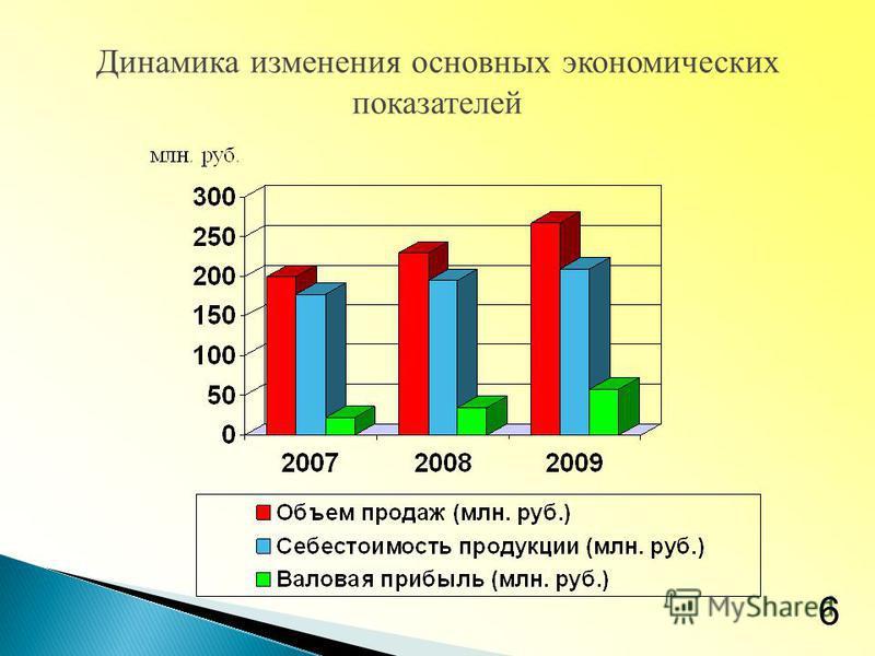 Динамика изменения основных экономических показателей 6