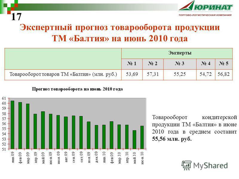 Экспертный прогноз товарооборота продукции ТМ «Балтия» на июнь 2010 года Эксперты 1 2 3 4 5 Товарооборот товаров ТМ «Балтия» (млн. руб.)53,6957,3155,2554,7256,82 17 Товарооборот кондитерской продукции ТМ «Балтия» в июне 2010 года в среднем составит 5