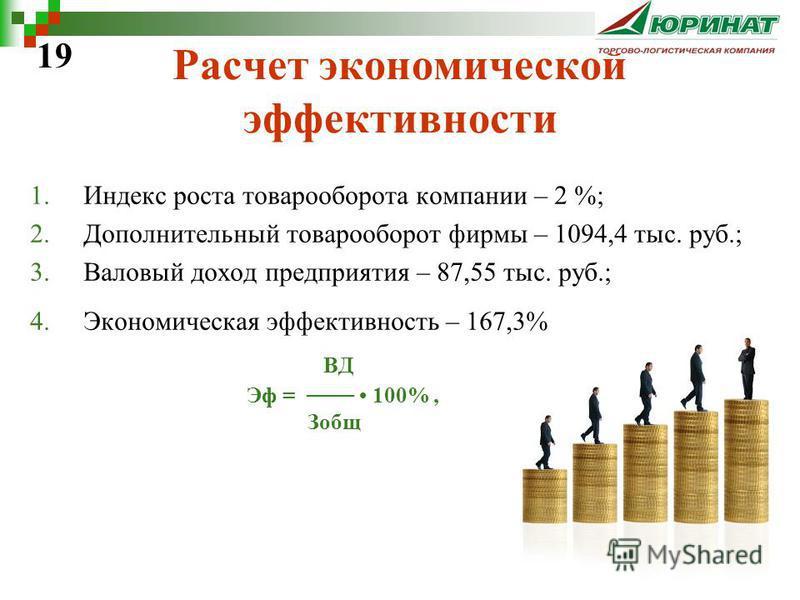 Расчет экономической эффективности 1. Индекс роста товарооборота компании – 2 %; 2. Дополнительный товарооборот фирмы – 1094,4 тыс. руб.; 3. Валовый доход предприятия – 87,55 тыс. руб.; 4. Экономическая эффективность – 167,3% ВД Эф = 100%, Зобщ 19