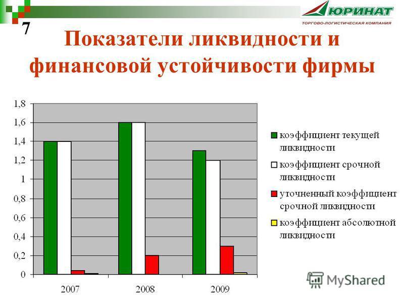 Показатели ликвидности и финансовой устойчивости фирмы 7