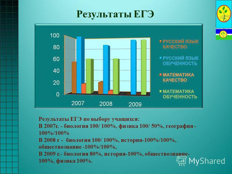 Результаты ЕГЭ Результаты ЕГЭ по выбору учащихся: В 2007 г. - биология 100/ 100%, физика 100/ 50%, география - 100%/100% В 2008 г - биология 100/ 100%, история-100%/100%, обществознание -100%/100%, В 2009 г.- биология 80%, история-100%, обществознани