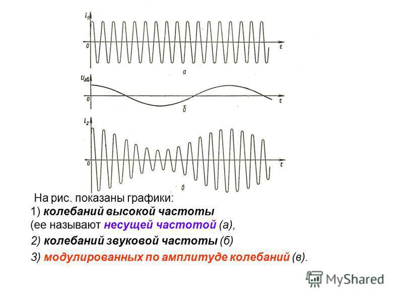 Модуляция сигнала При радиотелефонной связи колебания давления воздуха в звуковой волне превращаются с помощью микрофона в электрические колебания той же формы, но колебания звуковой частоты представляют собой сравнительно медленные колебания. Поэтом