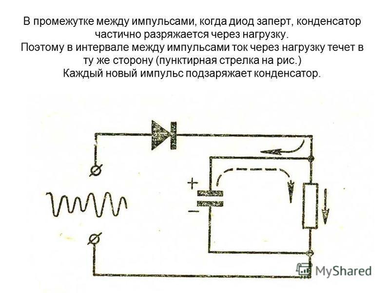 В те моменты времени, когда диод пропускает ток, часть его проходит через нагрузку, а другая часть ответвляется в конденсатор, заряжая его (сплошная стрелка на рис.).