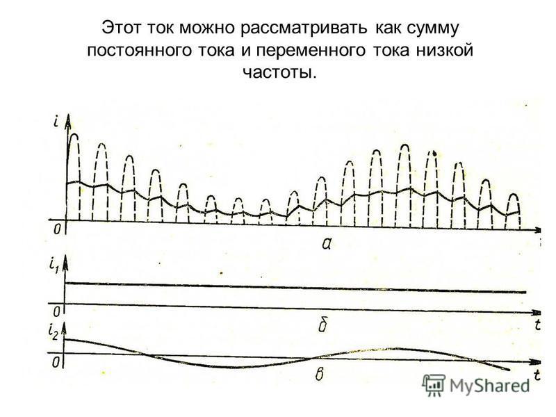 Благодаря этому через нагрузку течет ток звуковой частоты, форма колебаний которого почти точно воспроизводит форму низкочастотного сигнала на передающей станции.