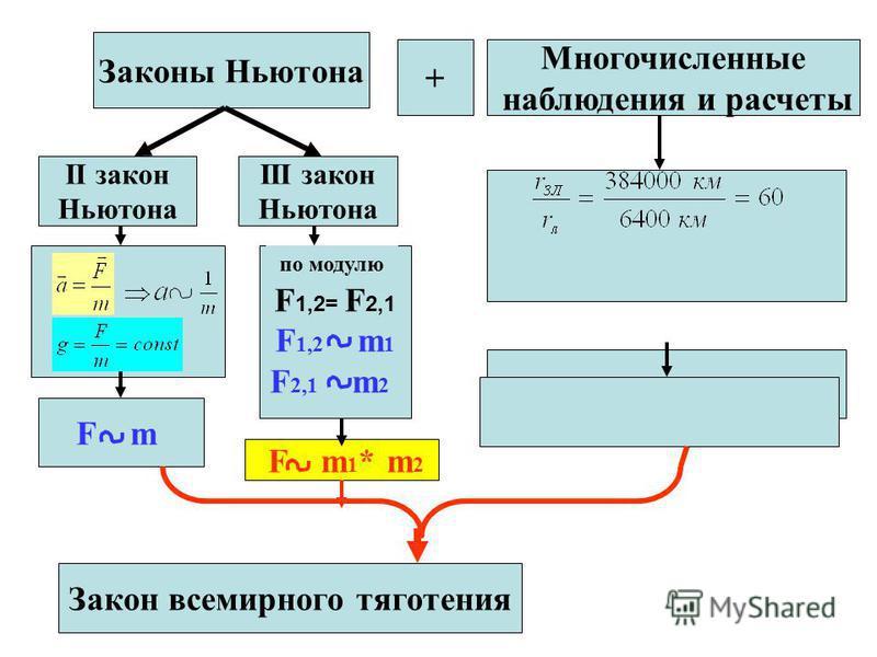Закон всемирного тяготения Законы Ньютона + Многочисленные наблюдения и расчеты II закон Ньютона III закон Ньютона F m F 1,2= F 2,1 F 1,2 m 1 F 2,1 m 2 F m 1 * m 2 по модулю