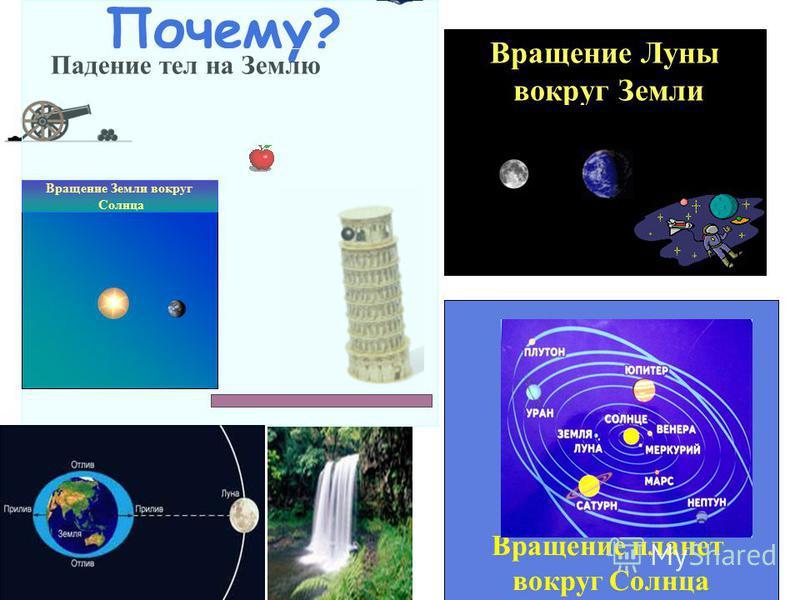 Почему? Падение тел на Землю Вращение Луны вокруг Земли Вращение планет вокруг Солнца Вращение Земли вокруг Солнца