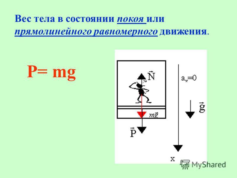 P= mg Вес тела в состоянии покоя или прямолинейного равномерного движения.