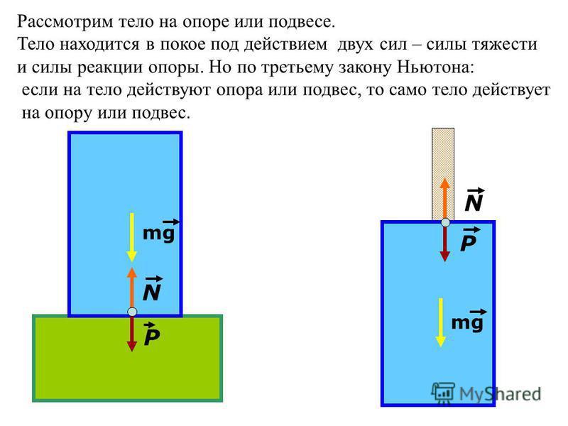 mg N P P N Рассмотрим тело на опоре или подвесе. Тело находится в покое под действием двух сил – силы тяжести и силы реакции опоры. Но по третьему закону Ньютона: если на тело действуют опора или подвес, то само тело действует на опору или подвес.