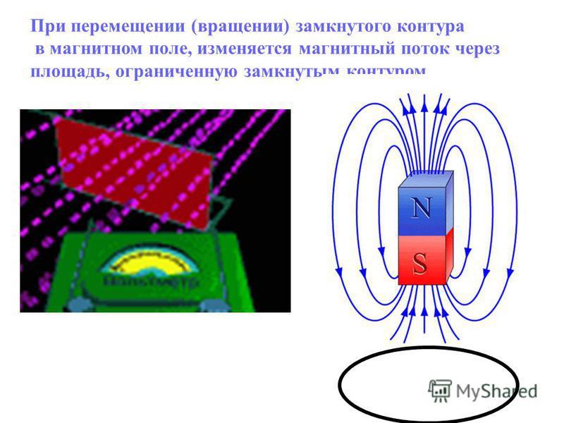 При перемещении (вращении) замкнутого контура в магнитном поле, изменяется магнитный поток через площадь, ограниченную замкнутым контуром.