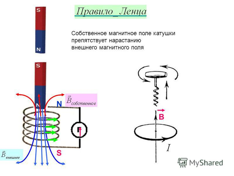 N S Собственное магнитное поле катушки препятствует нарастанию внешнего магнитного поля B