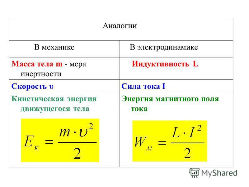 Энергия магнитного поля тока Кинетическая энергия движущегося тела Сила тока IСкорость υ Индуктивность LМасса тела m - мера инертности В электродинамике В механике Аналогии