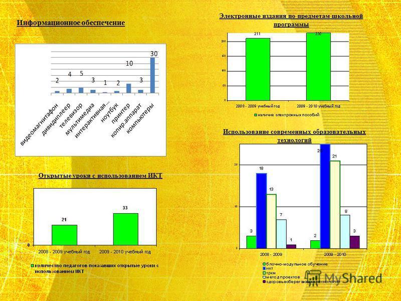 Информационное обеспечение Использование современных образовательных технологий Открытые уроки с использованием ИКТ Электронные издания по предметам школьной программы