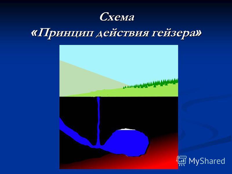 Схема « Принцип действия гейзера »