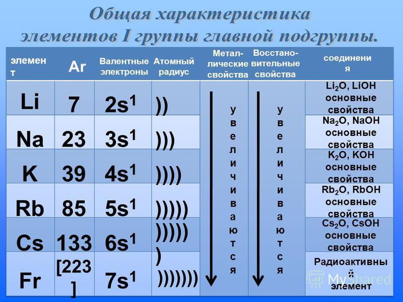 Li Na K Rb Cs Fr 7 23 39 85 133 [223 ] 2s 1 3s 1 4s 1 5s 1 6s 1 7s 1 )) ))) )))) ))))) ))))) ) ))))))) элемент т АrАr Валентные электроны Атомный радиус Метал- лические свойства Восстано- вительные свойства соединения Li 2 O, LiOH основные свойства N