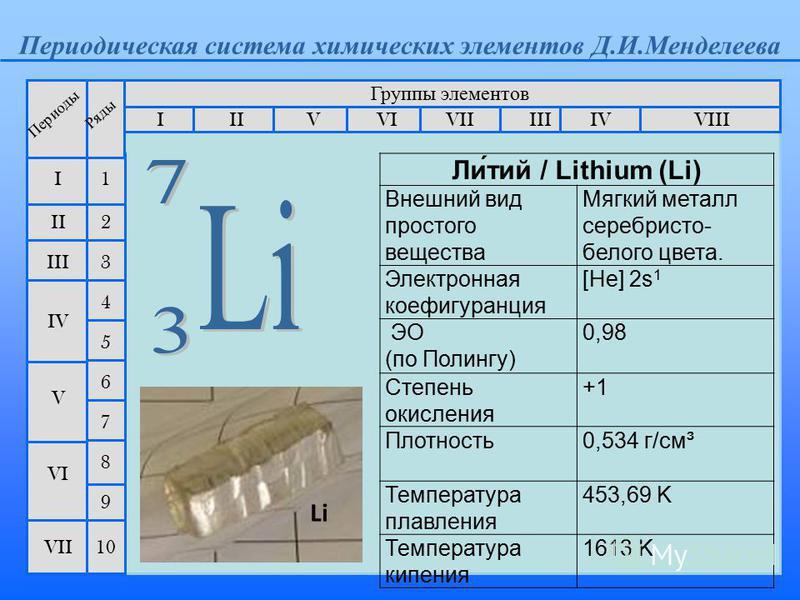 Периодическая система химических элементтов Д.И.Менделеева Группы элементтов IIIIII VIIIIVVVIVII II I III VII VI V IV 2 1 3 4 5 6 7 Периоды Ряды 9 8 10 Li Ли́той / Lithium (Li) Внешний вид простого вещества Мягкий металл серебристо- белого цвета. Эле